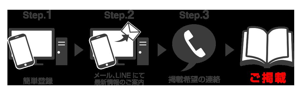 step_B