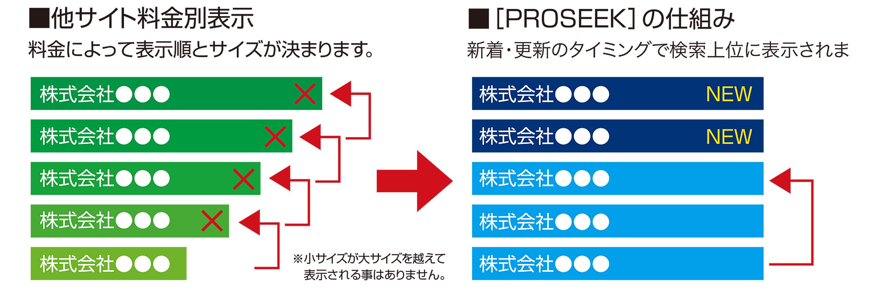 PROSEEK_document2_ph